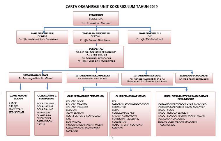 Carta Organisasi Kokurikulum Smka Sharifah Rodziah